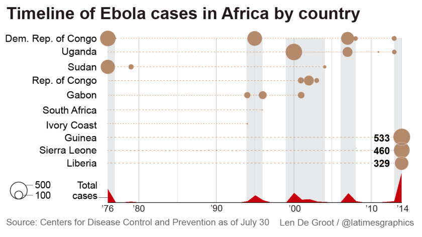 Timeline of Ebola cases in Africa by country