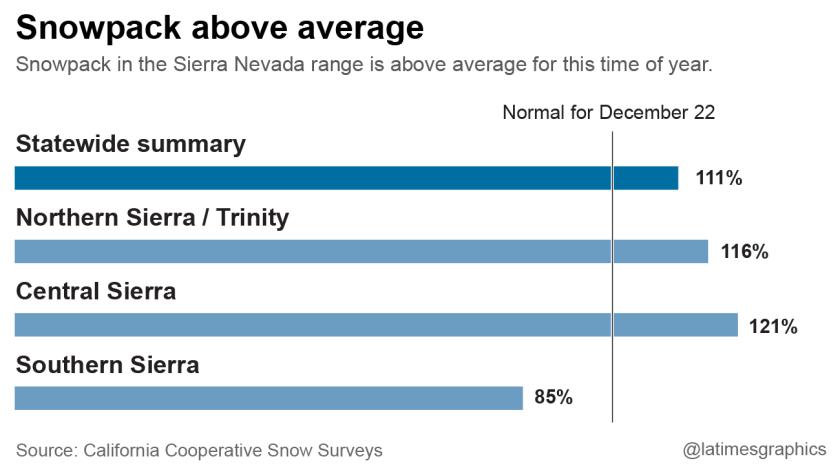 Snowpack above average