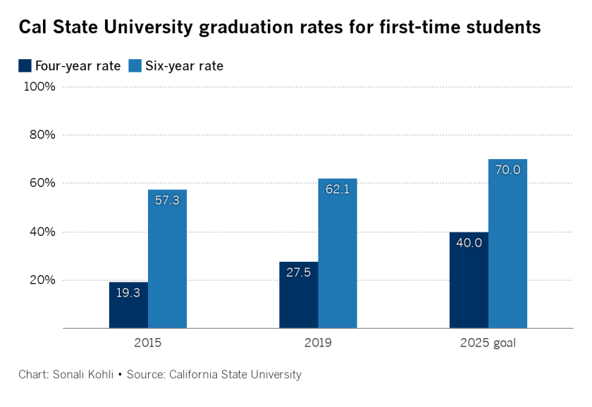 uSkdA-cal-state-university-graduation-rates-for-first-time-students (2).png