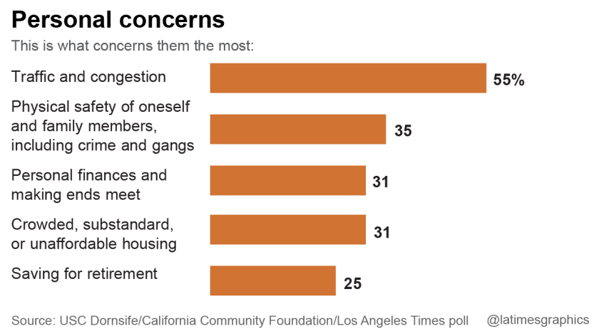 Poll finds L A  County residents want to be more involved in