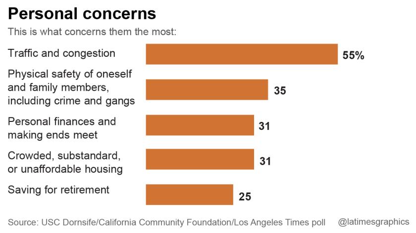Personal concerns