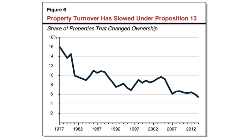 Property owners tend to hold on longer to capture tax benefits of Proposition 13, which may make ownership opportunities more scarce for young households.