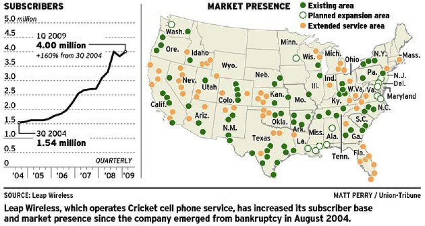 Leap Wireless, which operates Cricket cell phone service, has increased its subscriber base and market presence since the company emerged from bankruptcy in August 2004.