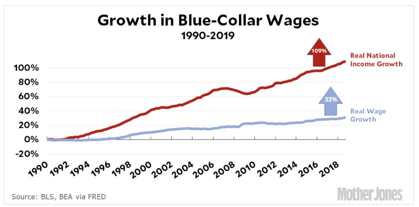 wage grow