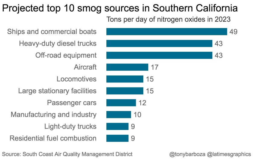 la-g-projected-top-10-smog-sources-in-southern-california-2019-12-27-chartbuilder.png