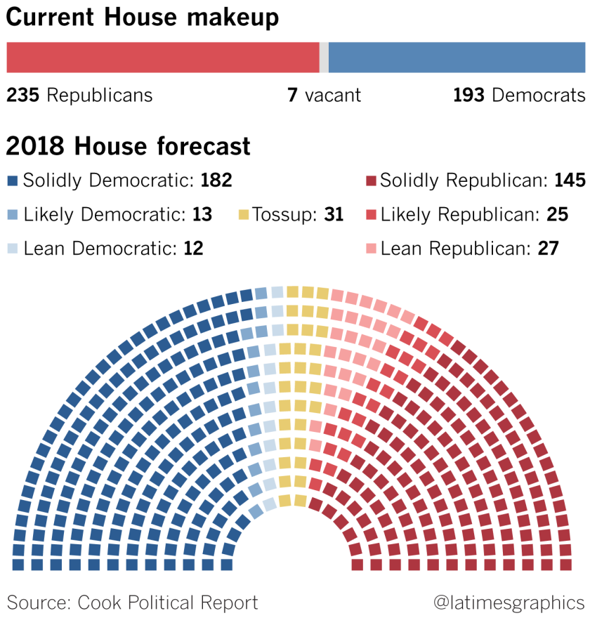 la-na-pol-midterm-outlook-2-20181008