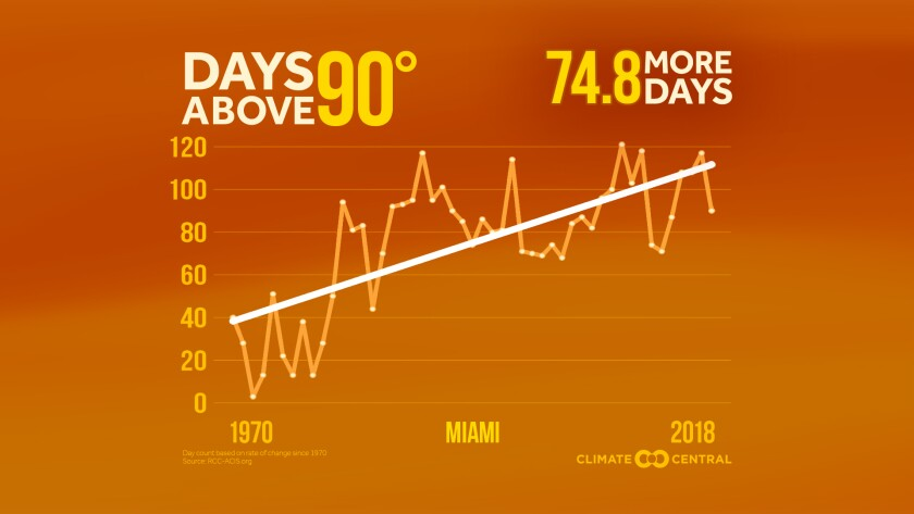Climate Central graphic
