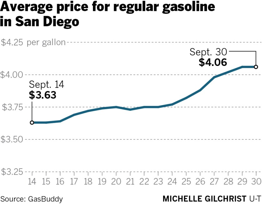 467698-sd-ne-g-september-gas-prices.jpg