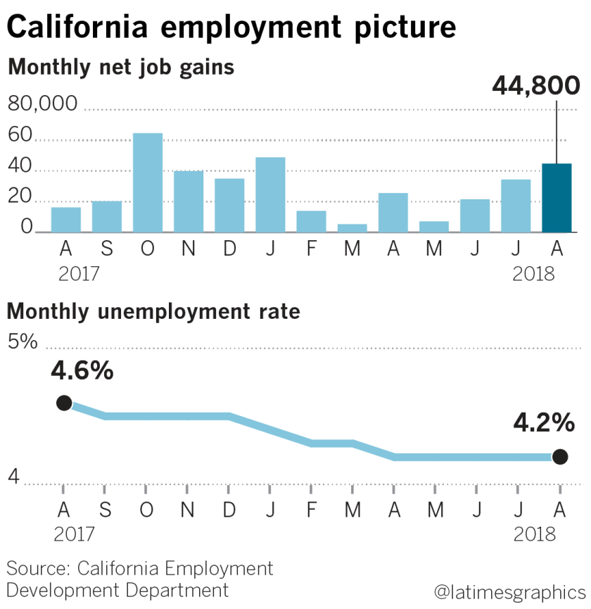 la-fi-g-california-jobs-20180921