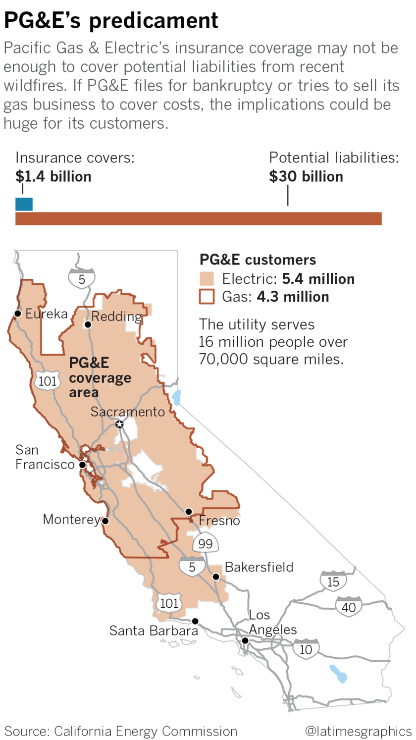 PG&E coverage.