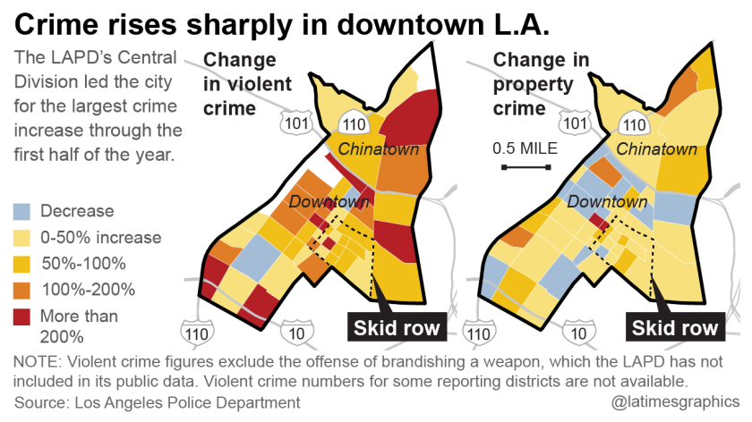 Crime rises sharply in downtown L.A.