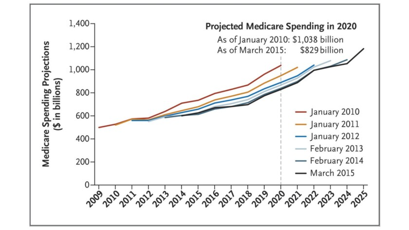 Projections of Medicare spending have been revised downward by the Congressional Budget Office every year since Obamacare's passage.
