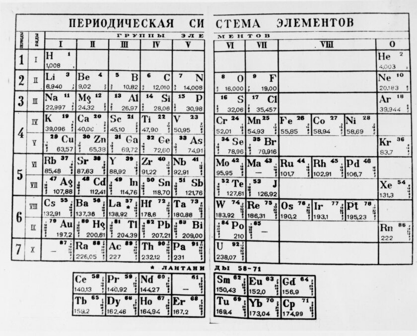 Mendeleev (mendeleyev)'s periodic table of the elements, dmitry mendeleyev, famous russian chemist.