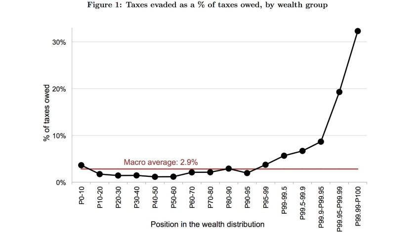 Tax evasion rises sharply with income, according to this graph showing evasion in Scandinavia among