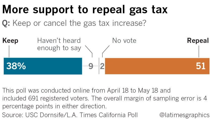 Majority of California voters want to repeal gas tax