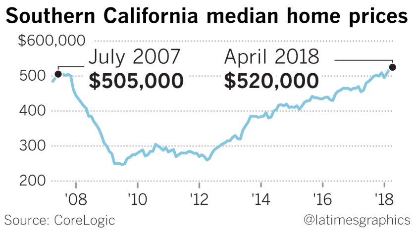 Southern California's median home price hits a record