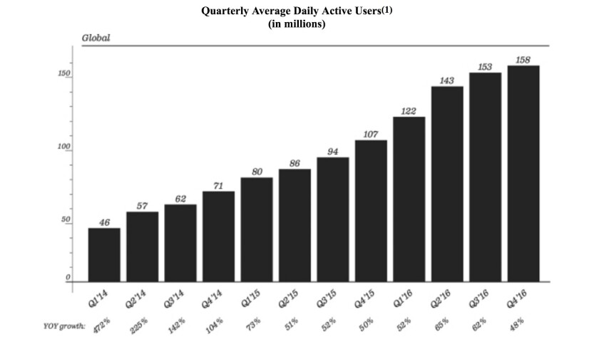 Snap user growth slowed markedly in late 2016, after rival Facebook's Instagram launched a Snapchat