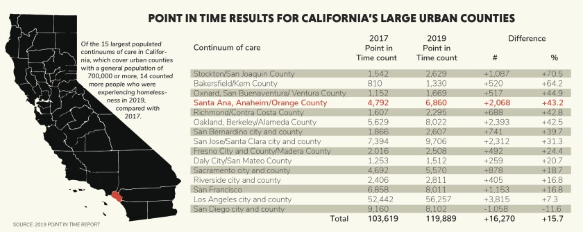Homeless populations of California's large urban counties