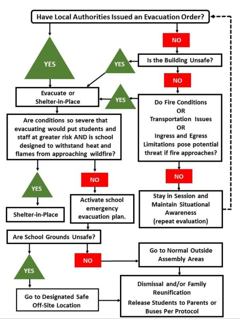Wildfire Evacuation Decision Support Tree.JPG