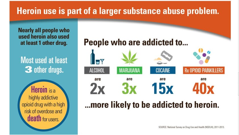 Heroin use is on the rise in the U.S., and 96% of those who use heroin also used at least one other drug, according to a new report from researchers at the FDA and CDC.