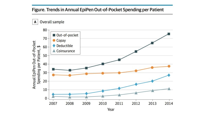 Where are the savings? Despite the presence of PBMs, consumer costs for Mylan's EpiPen soared.