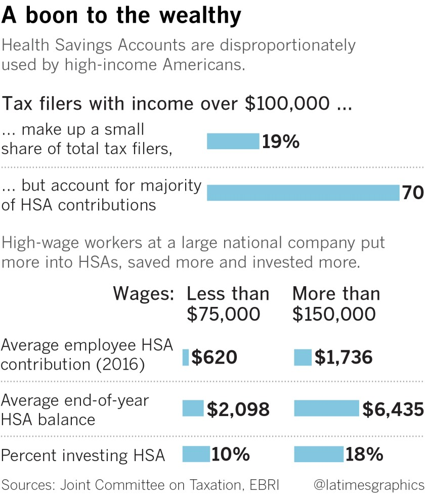 Graphic showing wealthy tax filers putting more money into HSAs