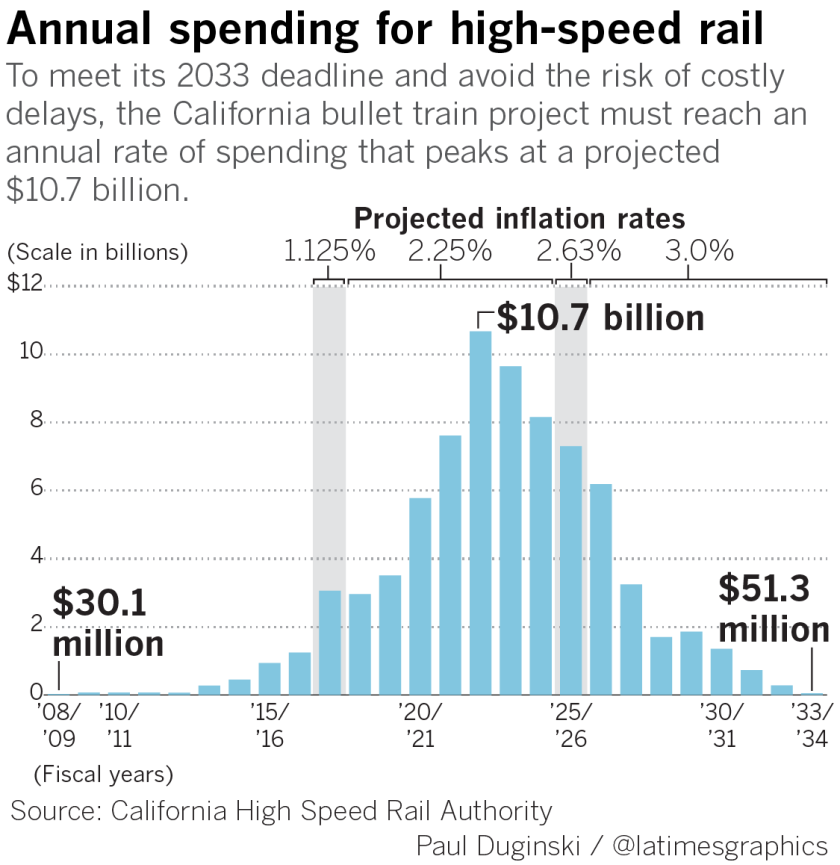 Inflation and delays could add billions more to bullet train