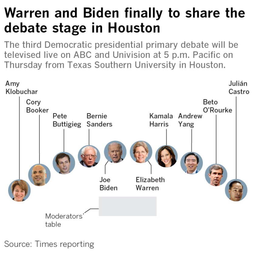 Warren and Biden finally to share the debate stage in Houston. The third Democratic presidential primary debate will be televised live on ABC and Univision at 5 p.m. Pacific on Thursday from Texas Southern University in Houston.
