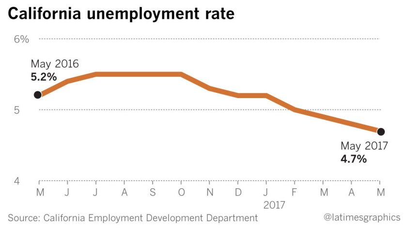 As labor market tightens, California unemployment rate sinks