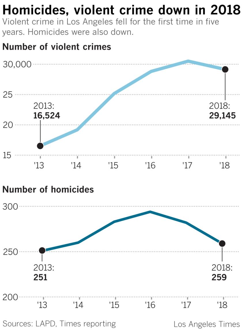 Homicides, violent crime down in 2018