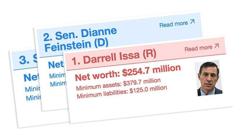 Californians in Congress: How much are they worth?