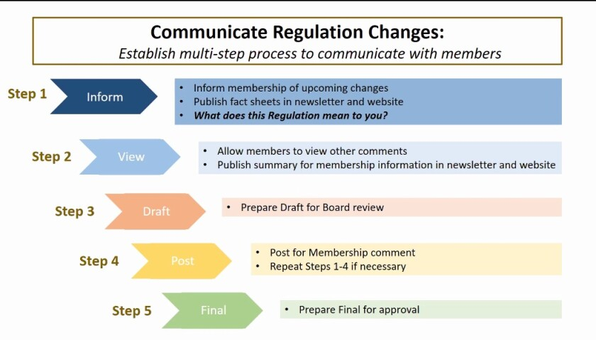 A new five-step process for RSF Association regulatory code changes.