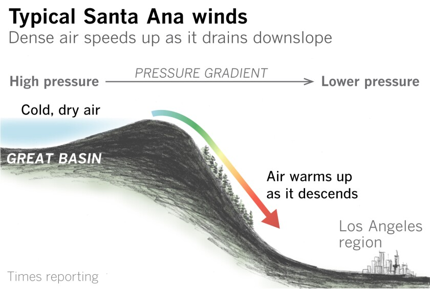 Cold Santa Anas are often the strongest such winds.