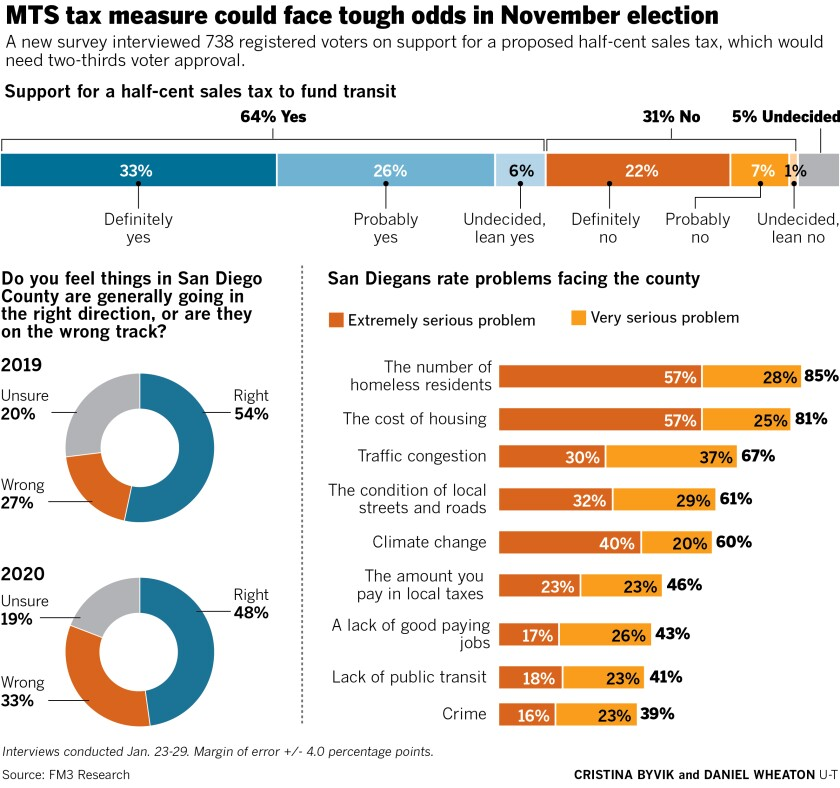 489776-w1-sd-me-g-mts-tax-proposal.jpg