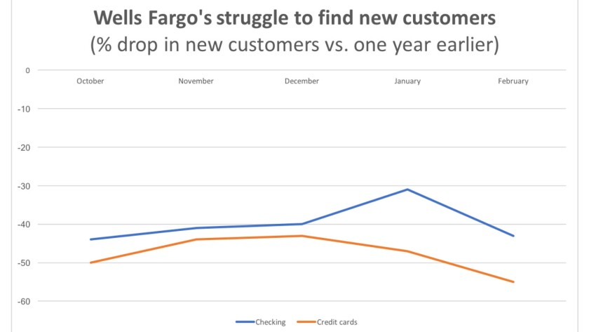 New checking and credit card account openings at Wells Fargo are still running behind year-ago figures by 30% or more.