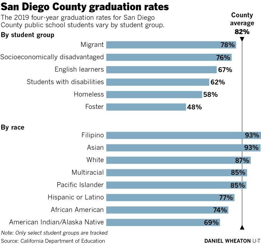 477252-sd-me-graduation-rates-01.jpg