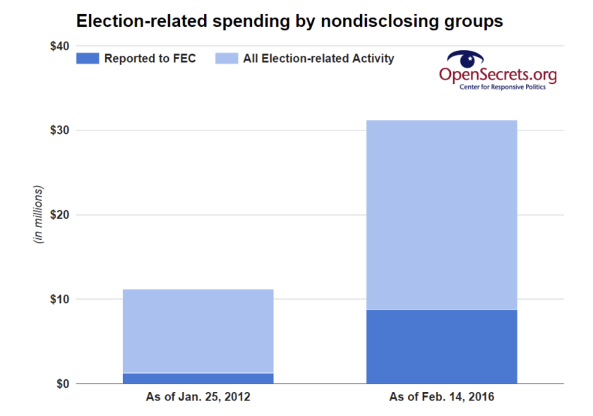 The share of political spending by undisclosed donors exploded between 2012 and 2016.