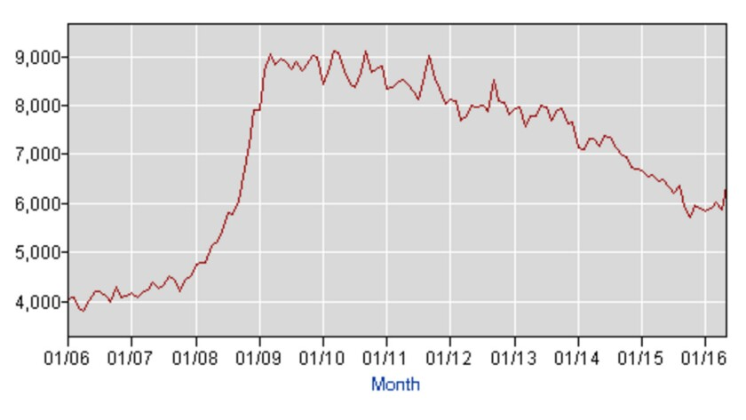 Involuntary part-time work, non-farm, has come sharply down overall since the 2008 recession and the 2010 enactment of Obamacare.
