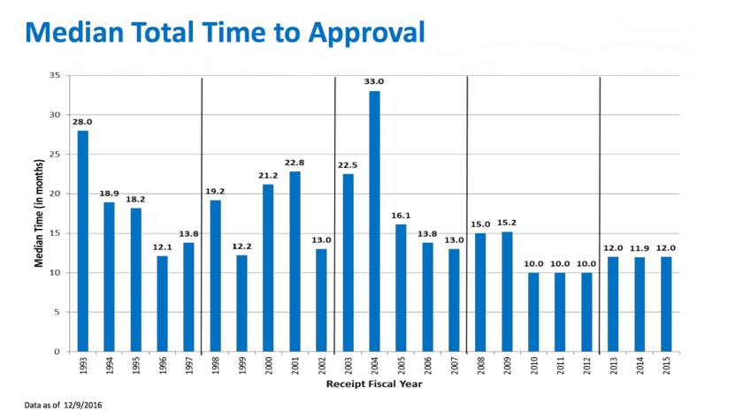 ...while cutting the time for review roughly in half, to an average of about 12 months.