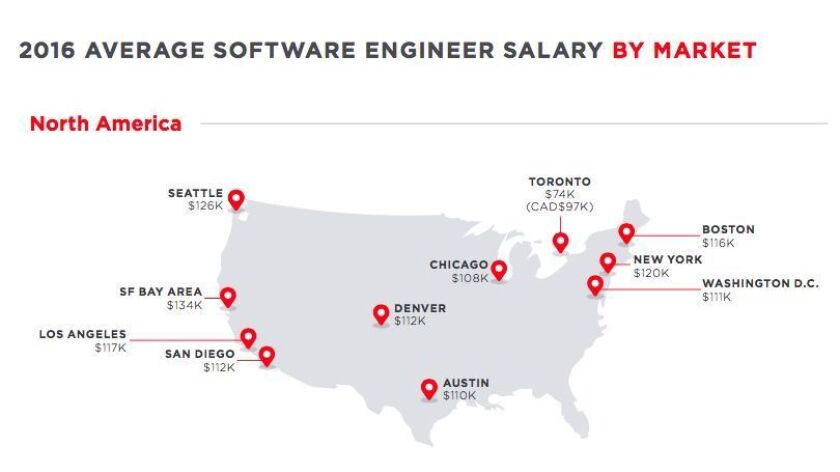 Average salaries for software engineers in U.S.