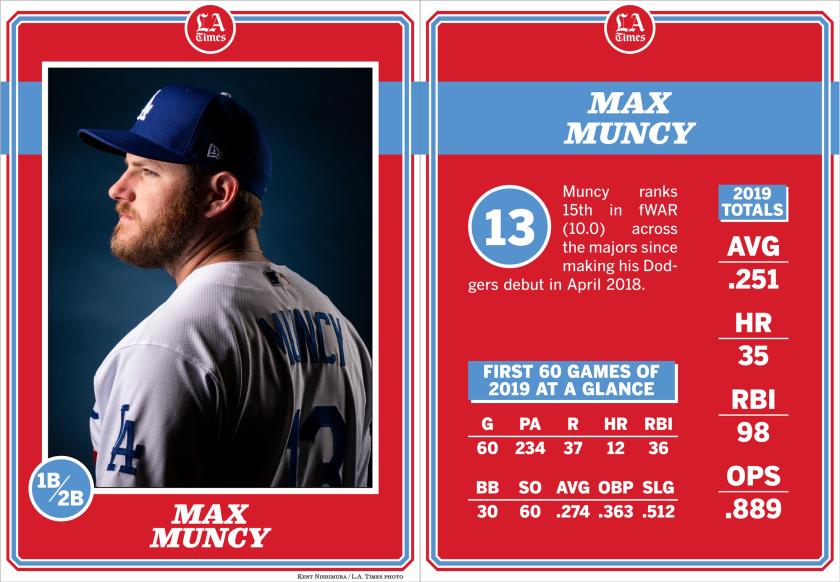 Dodgers infielder Max Muncy