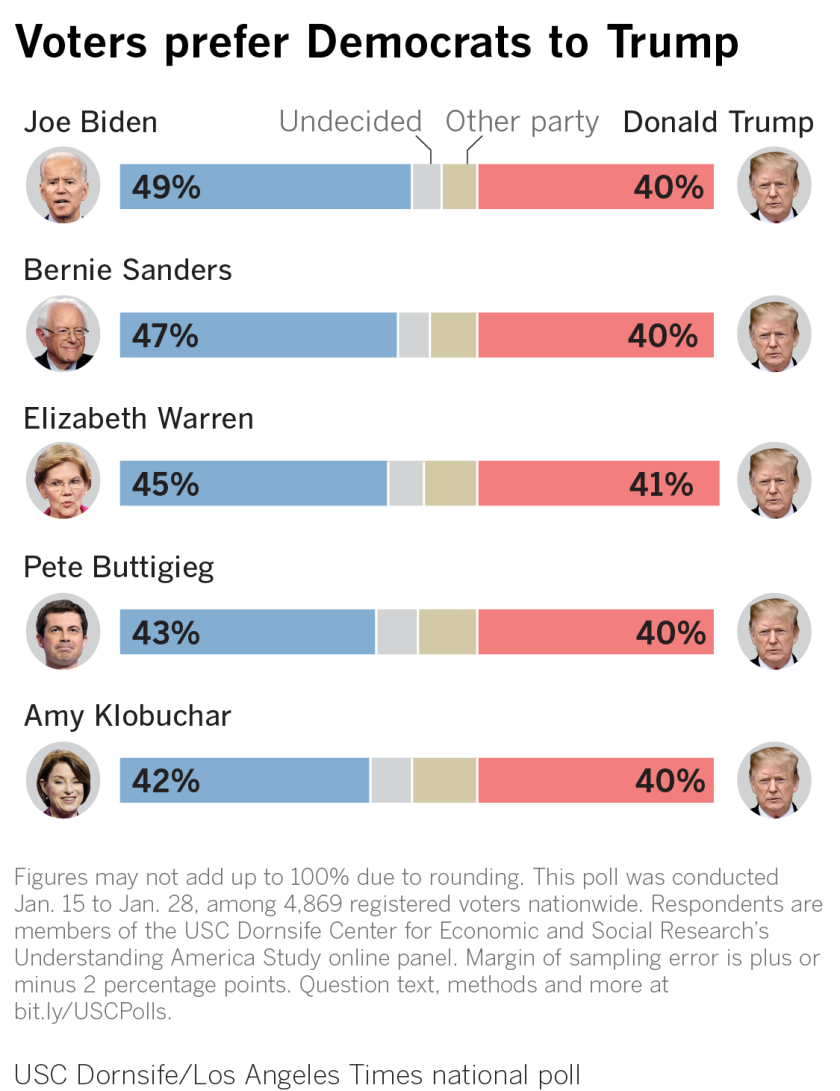 Voters pick the Democrats in hypothetical matchups against Trump