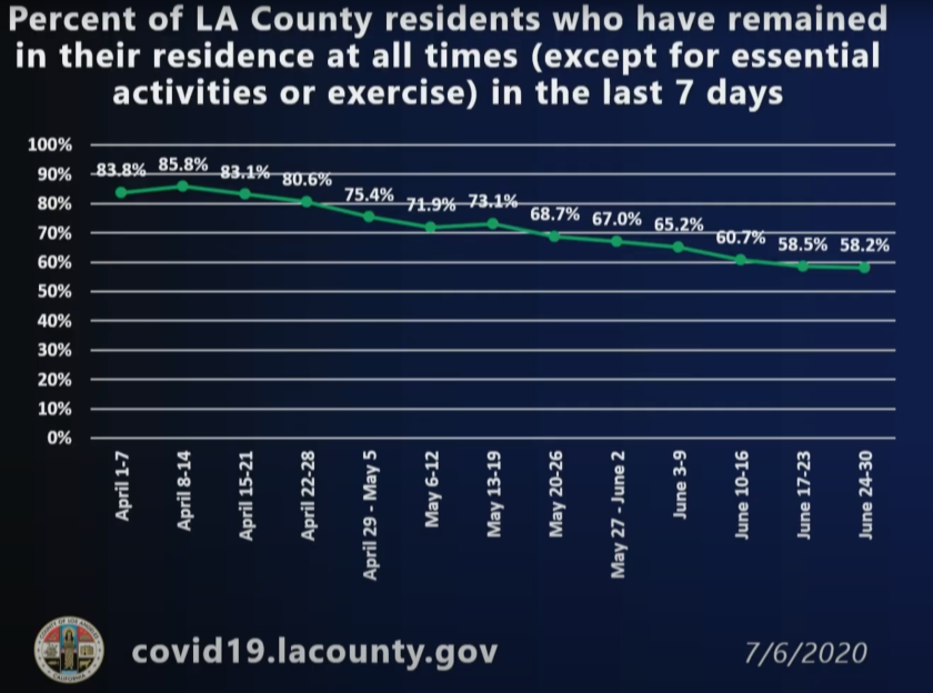 The percentage of L.A. County residents who stayed home except for essential activities and exercise through  June.