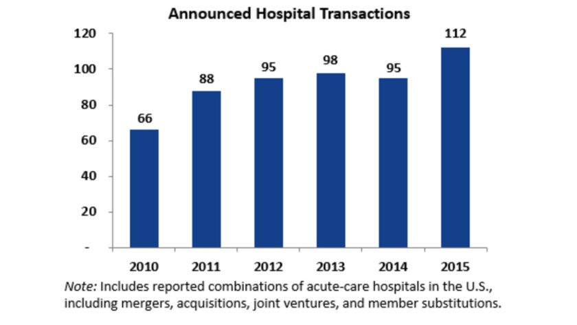 Proposed hospital mergers have soared over the last five years.