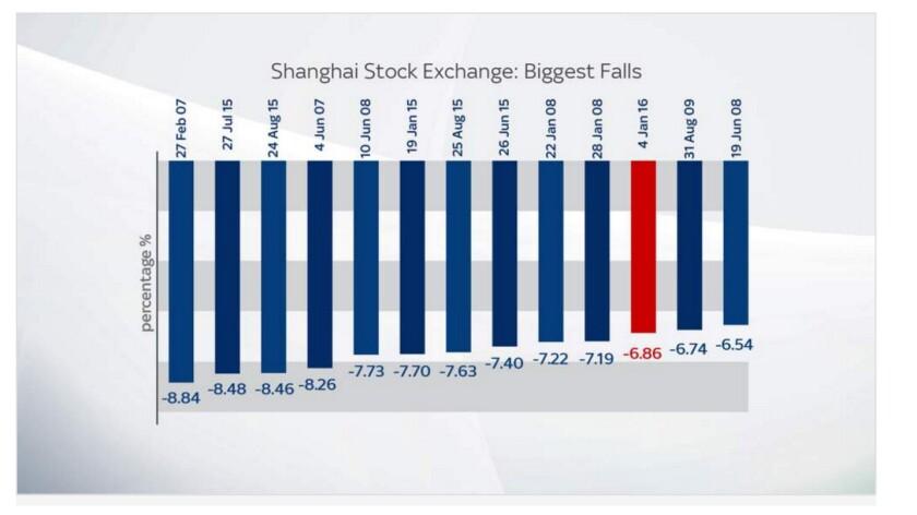 Biggest drops in the Shanghai stock exchange
