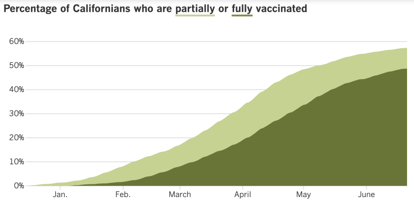 57.4% of Californians are at least partially vaccinated, and 48.8% are fully vaccinated.