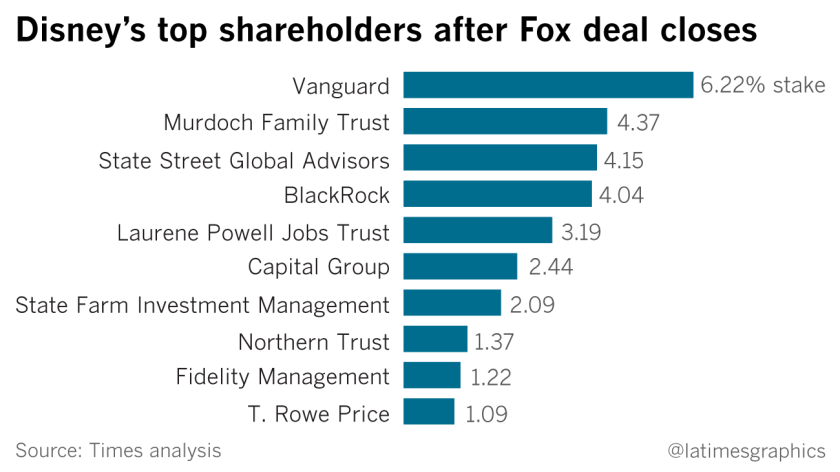 Disney's top shareholders after Fox deal closes