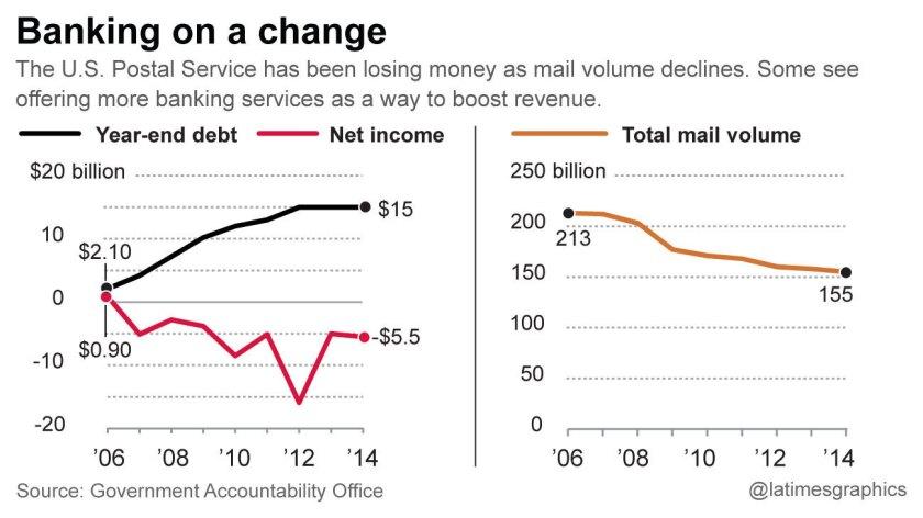 U.S. Postal Service debts, mail volume and net income