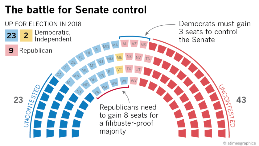 Senate seats up for election in 2018