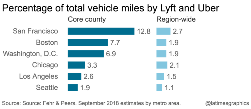 la-g-percentage-of-total-vehicle-miles-by-lyft-and-uber-2020-02-27-chartbuilder.png